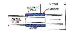 Randell Mills' CIHT Plasma Cell