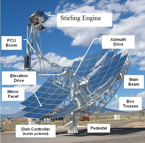 Stirling Reflector & Engine