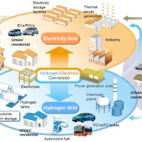 Hydrogen Production In The Coming Hydrogen Economy