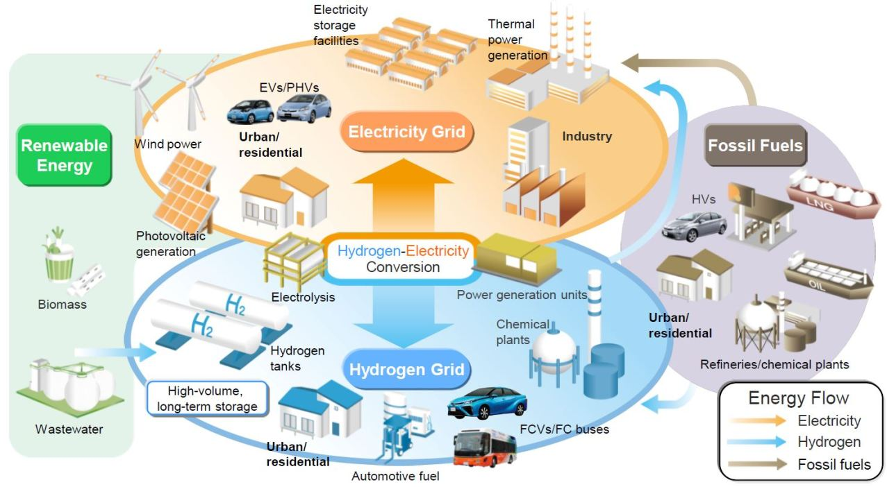 the benefits of hydrogen cars essay