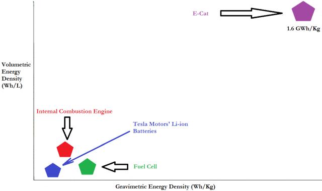 Ragon Chart: LENR vs Li-ion Batteries vs Fuel Cells vs Gasoline.