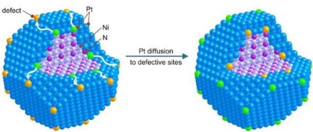 Nitride Stabilized NiPt Core