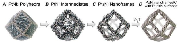 Formation of open architecture of the Pt3Ni nanoframes.