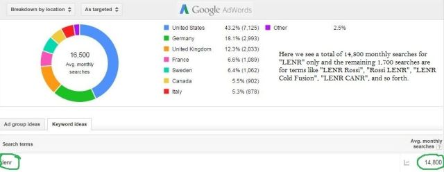 Number Of Monthly Searches For LENR On Google - By Country