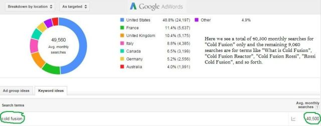 Number of Searches For Cold Fusion On Google - By Country.
