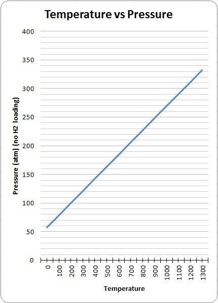 Temperature vs Pressure Graph