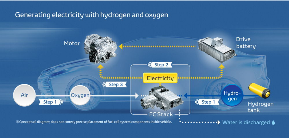 World's First Commercial Fuel Cell Vehicle Now On Sale | New