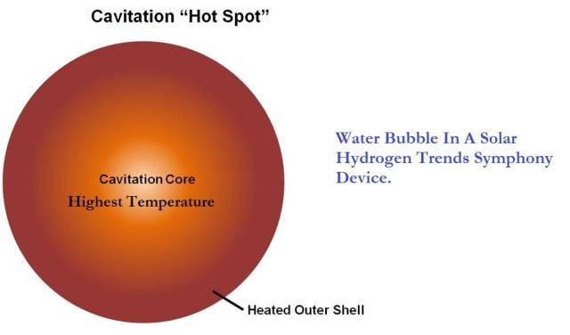 Solar Hydrogen Trends - Sonoluminescence