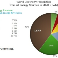 LENR & Worldwide Electricity Production, 2020!