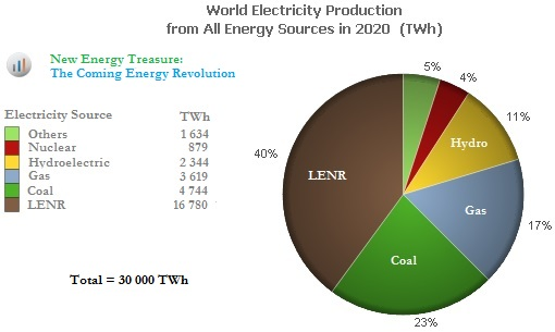 LENR & Electricity Production