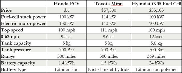 Comparison of Fuel Cell Vehicles
